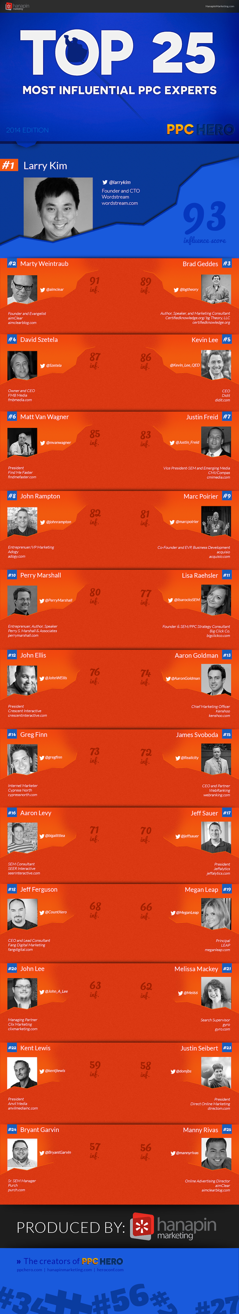 PPC experts infographic